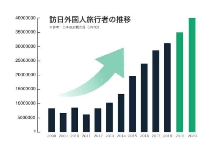 JNTO 観光データ (2019と2020大幅な増加)